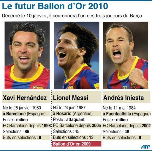 Trois finalistes au Ballon d'Or 2010