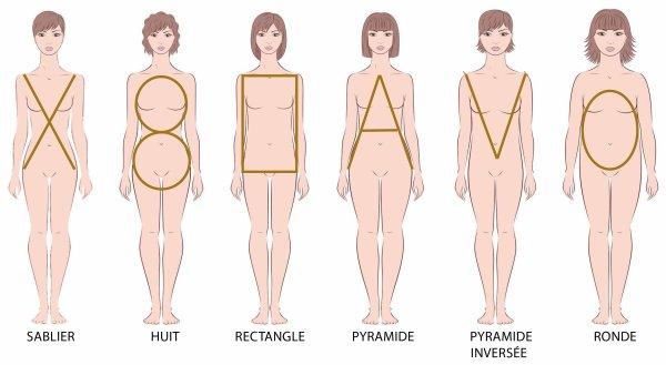 S'habillier selon sa morphologie H, X et 8