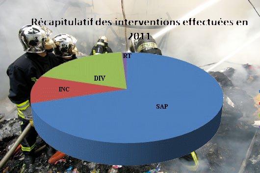 Récapitulatif des interventions effectuées par les sapeurs-pompiers de Saint-Thomas en 2011