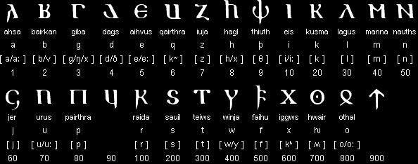 Alphabet gotique
