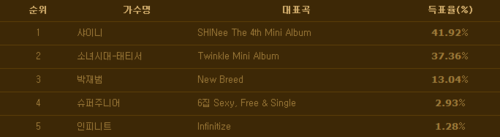 "JongHo supportent les GG  + SHINee 1er en ""Popularity Award"" !!!"