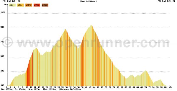 Tour de l'Aitana (juillet 2011)