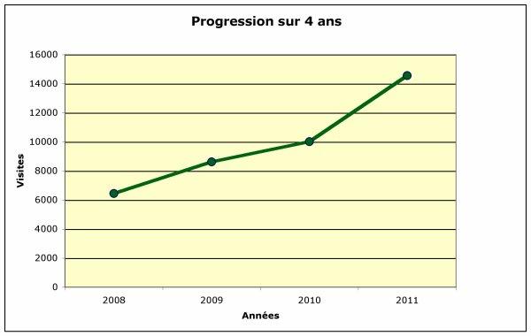 ANNIVERSAIRE BLOG: STATISTIQUES (décembre 2011)