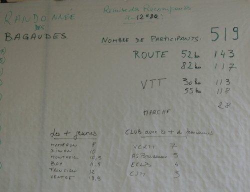 Randonnée des Bagaudes (janvier 2012) 1/2 JPG