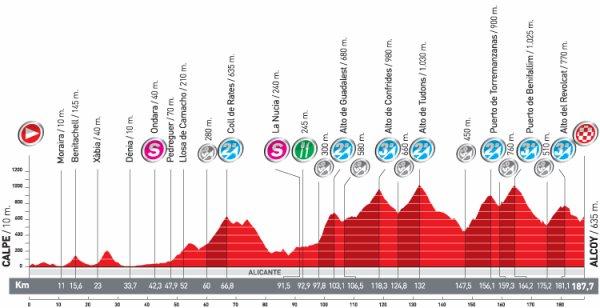 Sur les routes de la Vuelta (avril 2012)