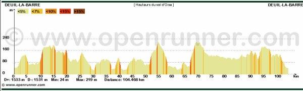 Les Hauteurs du Val d'Oise (26 mai 2013), par Claude