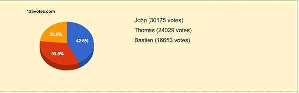Nomination 1 : Bastien / John / Thomas