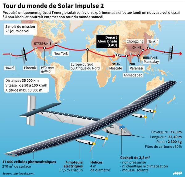 Abu Dhabi: Solar Impulse 2 décolle pour son tour du monde
