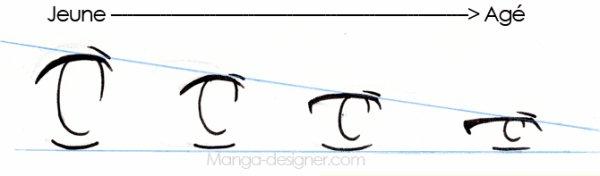 les yeux de fille manga en fonction de leur age