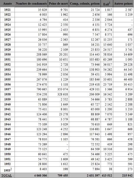 Goulag : les vrais chiffres