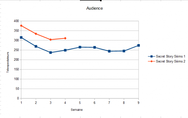 Audiences (Semaine 4)