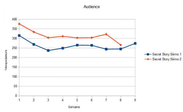 Audiences (Semaine 8)