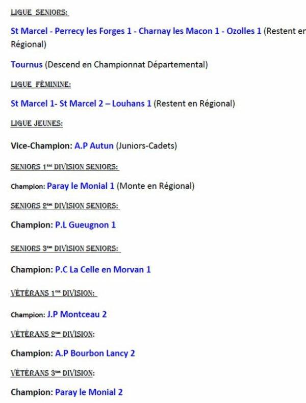 Résultats finale des Championnats Clubs en Saone et Loire.