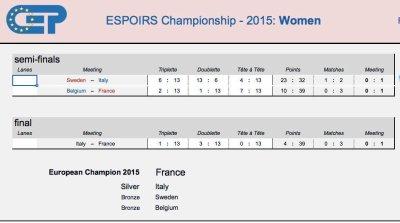 Championnat d'Europe Espoirs Féminin .