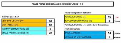 Finale du Championnat National des Clubs Jeunes.MINIMES BENJAMINS.