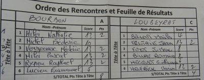 COUPE DE FRANCE. 16ème  RESULTATS (17 & 18 Février)