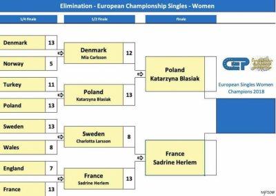 CHAMPIONNATS D'EUROPE INDIVIDUELS FÉMININ ET MASCULIN 2018