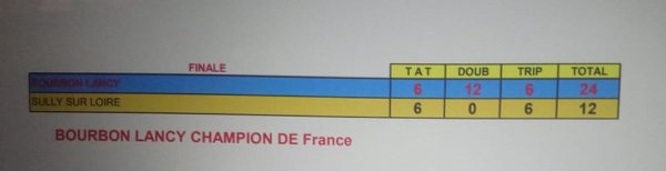 CHAMPIONS DE FRANCE CNC 1. LES AMIS DE LA PETANQUE DE BOURBON LANCY.71.