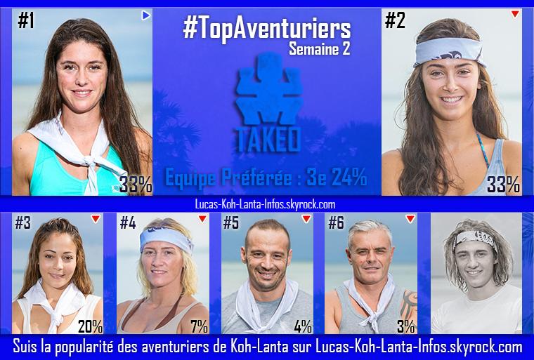 #RESULTATS : Top des équipes + Top des aventuriers par équipe - Semaine 2