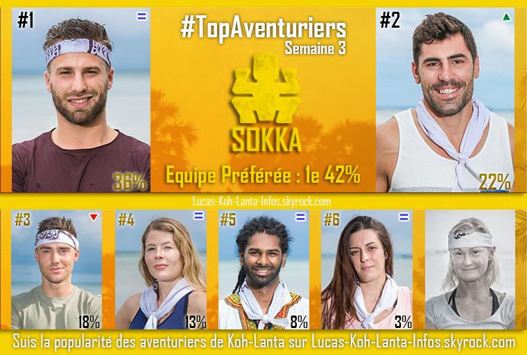 #RESULTATS : Top des équipes + Top des aventuriers par équipe - Semaine 3