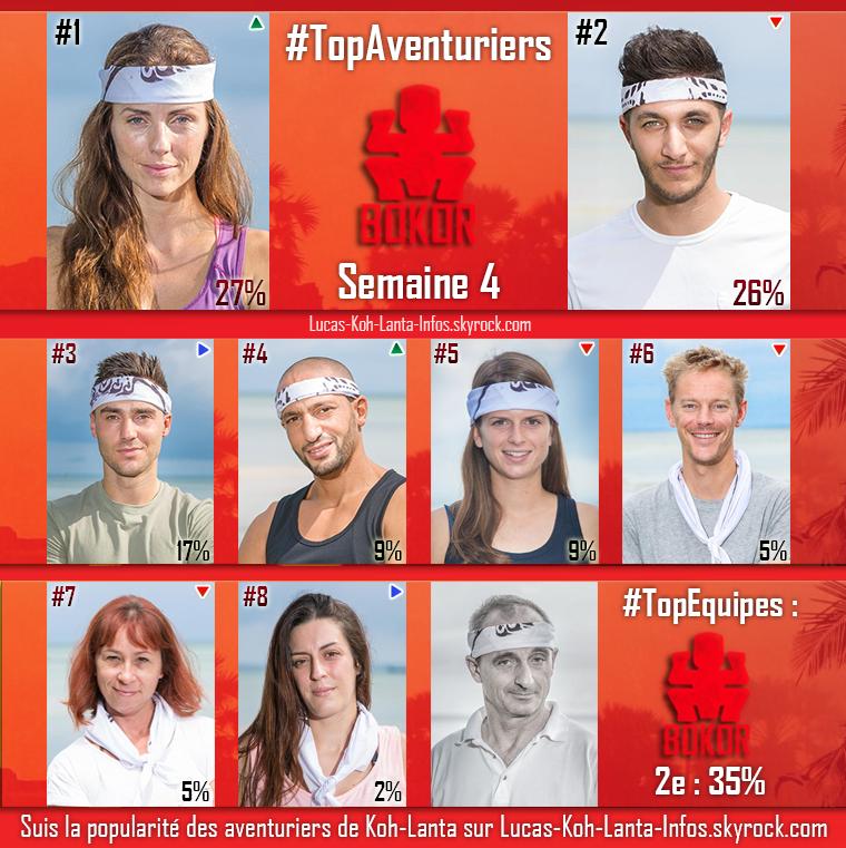#RESULTATS : Top des équipes + Top des aventuriers par équipe - Semaine 4