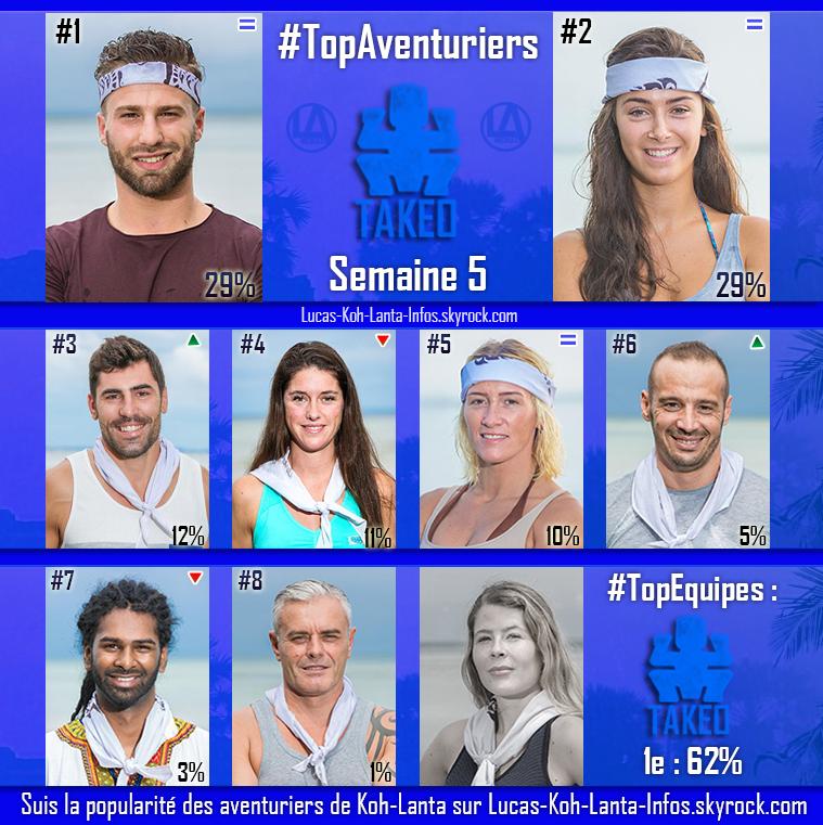 #RESULTATS : Top des équipes + Top des aventuriers par équipe - Semaine 5