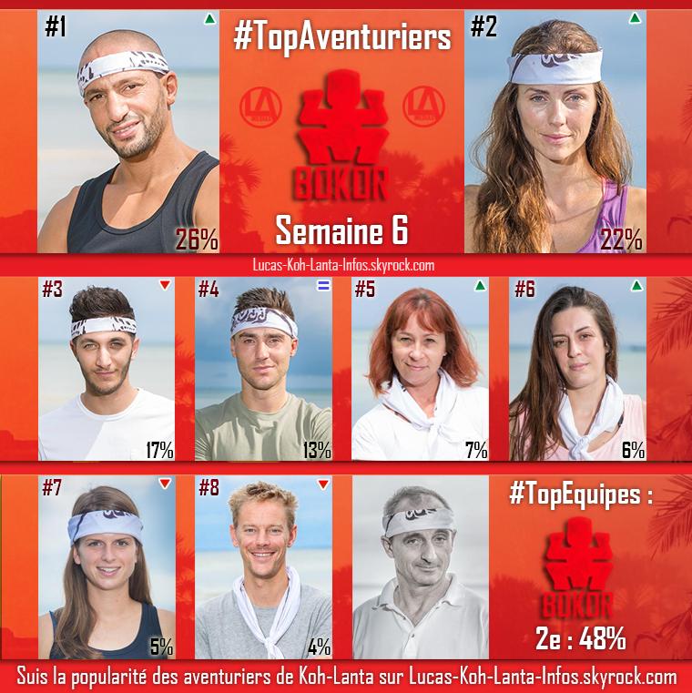 #RESULTATS : Top des équipes + Top des aventuriers par équipe - Semaine 6