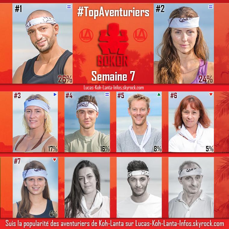 #RESULTATS : Top des équipes + Top des aventuriers par équipe - Semaine 7