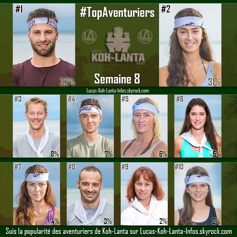 #RESULTATS : Top des aventuriers - Semaine 8