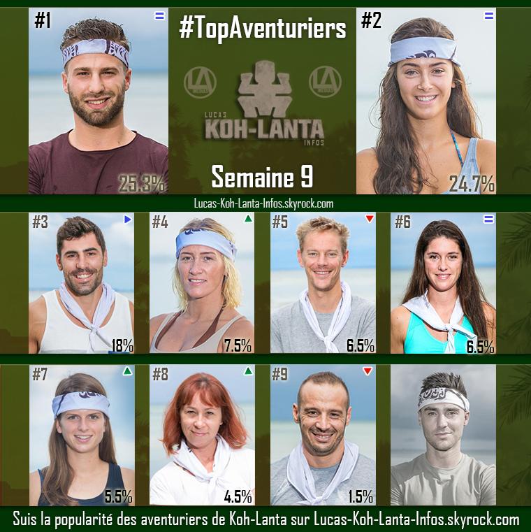 #RESULTATS : Top des aventuriers - Semaine 9