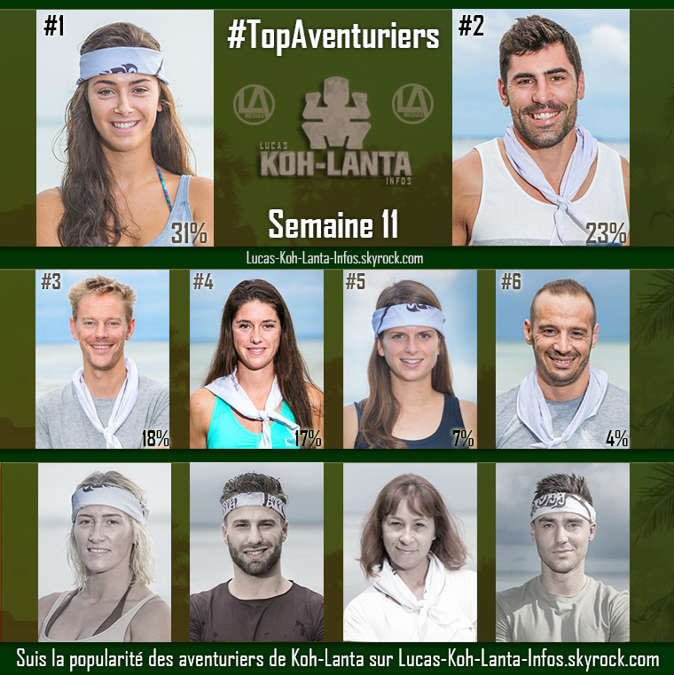 #RESULTATS : Top des aventuriers - Semaine 11