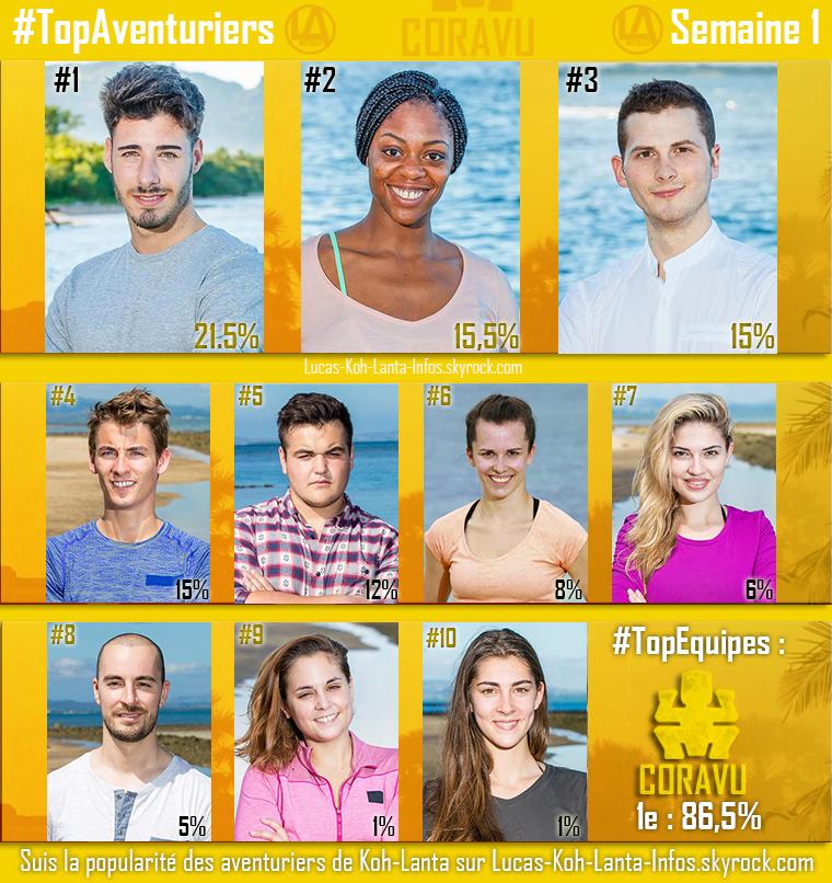 #RESULTATS : Top Aventuriers + Top des Equipes