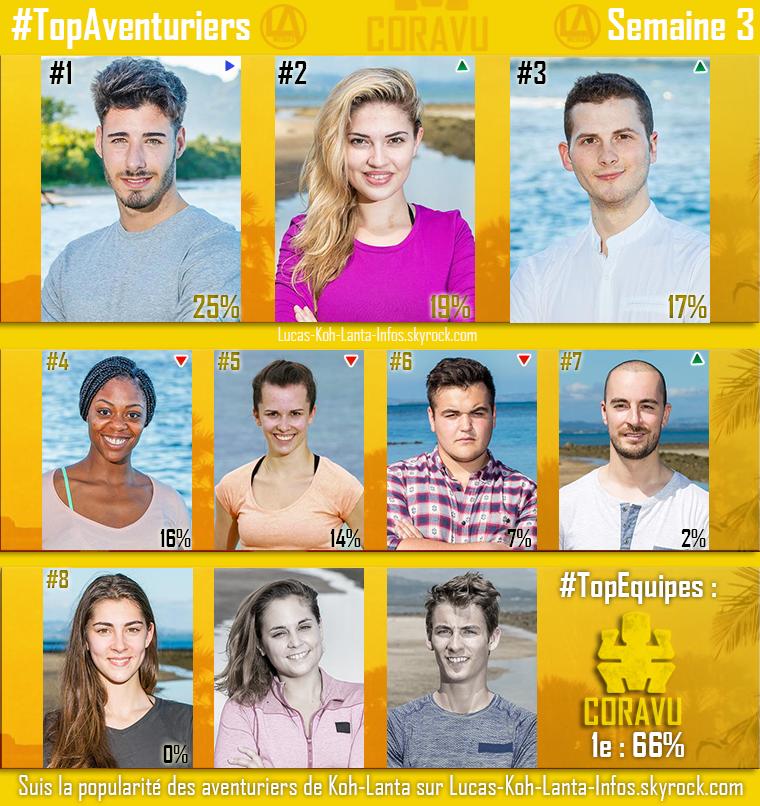 #RESULTATS : Top Aventuriers + Top des Equipes - Semaine 3