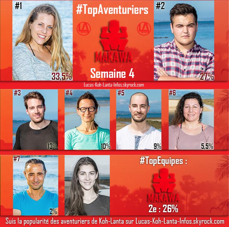 #RESULTATS : Top Aventuriers + Top des Equipes - Semaine 4