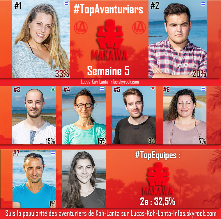#RESULTATS : Top Aventuriers + Top des Equipes - Semaine 5