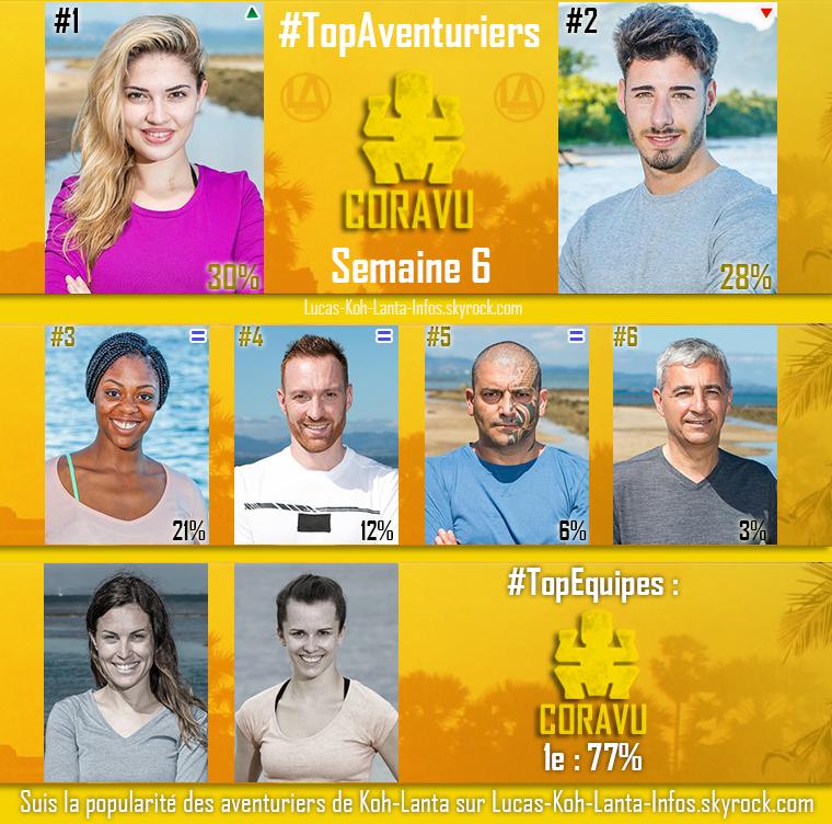 #RESULTATS : Top Aventuriers + Top des Equipes - Semaine 6