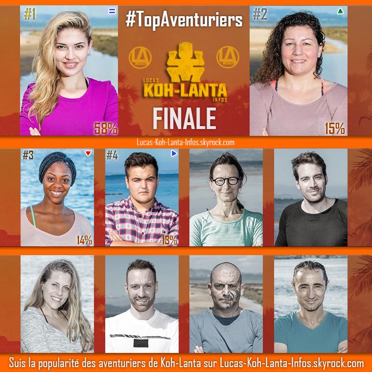 #RESULTATS : Top Aventuriers - FINALE