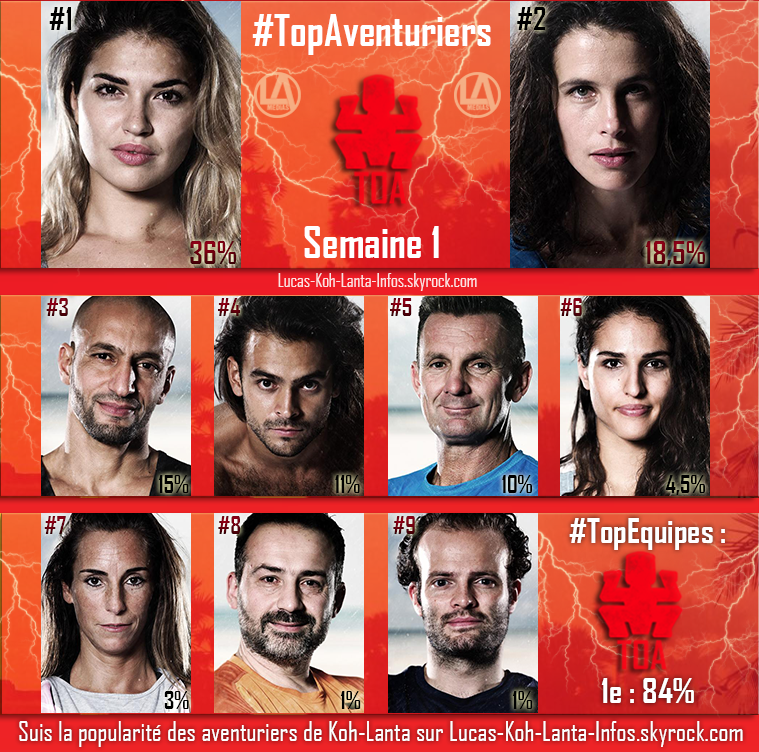 #RESULTATS : Top Aventuriers + Top des Equipes - Semaine 1