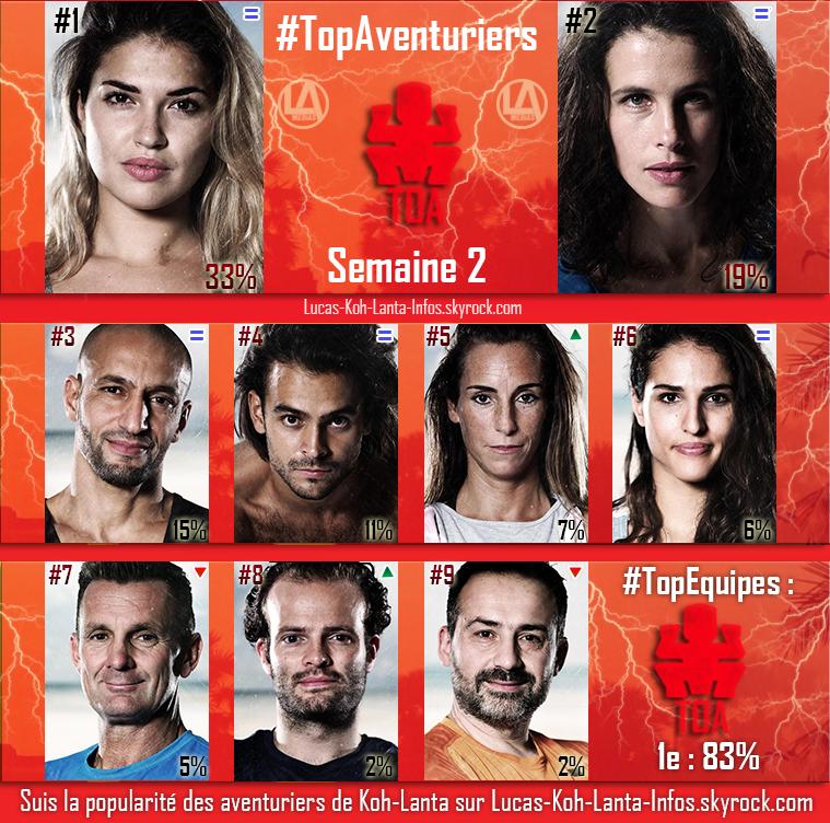 #RESULTATS : Top Aventuriers + Top des Equipes - Semaine 2