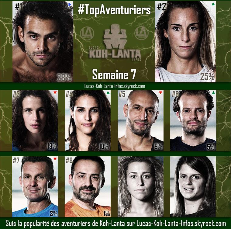 #RESULTATS : Top Aventuriers - Semaine 7
