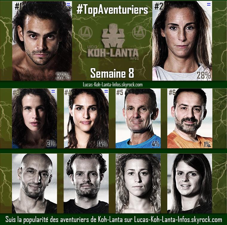 #RESULTATS : Top Aventuriers - Semaine 8