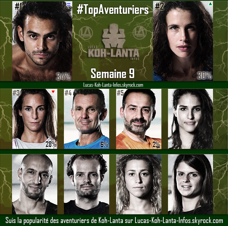 #RESULTATS : Top Aventuriers - Semaine 9