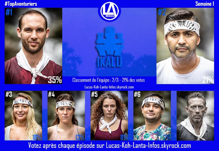 #Résultats : Top Aventuriers & Equipes - Semaine 1