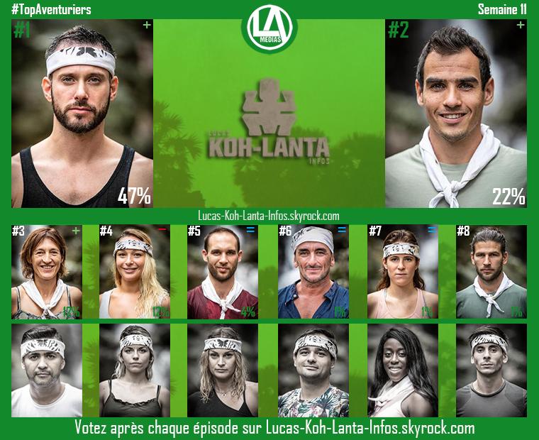#Résultats : Top Aventuriers - Semaine 11