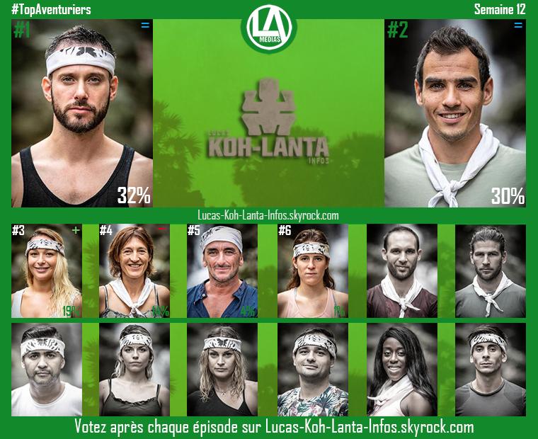 #Résultats : Top Aventuriers - Semaine 12