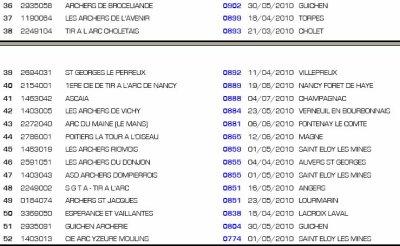 Championnat de France de tir campagne par equipe de club au Ludres (54)