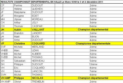 Bilan automnal du début de saison 2011/20012