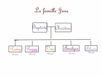 La famille June