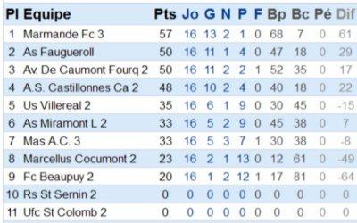 Classement final Equipe 1 et 2 de l'ASCCL saison 2010/2011