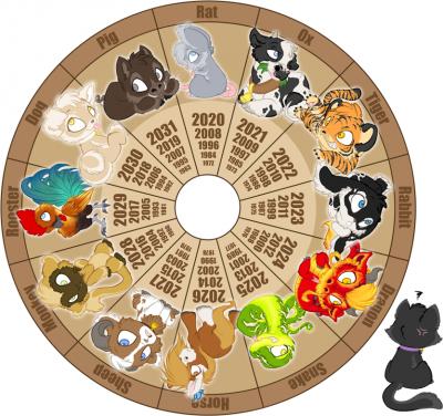 Les signes du zodiαφue chinois
